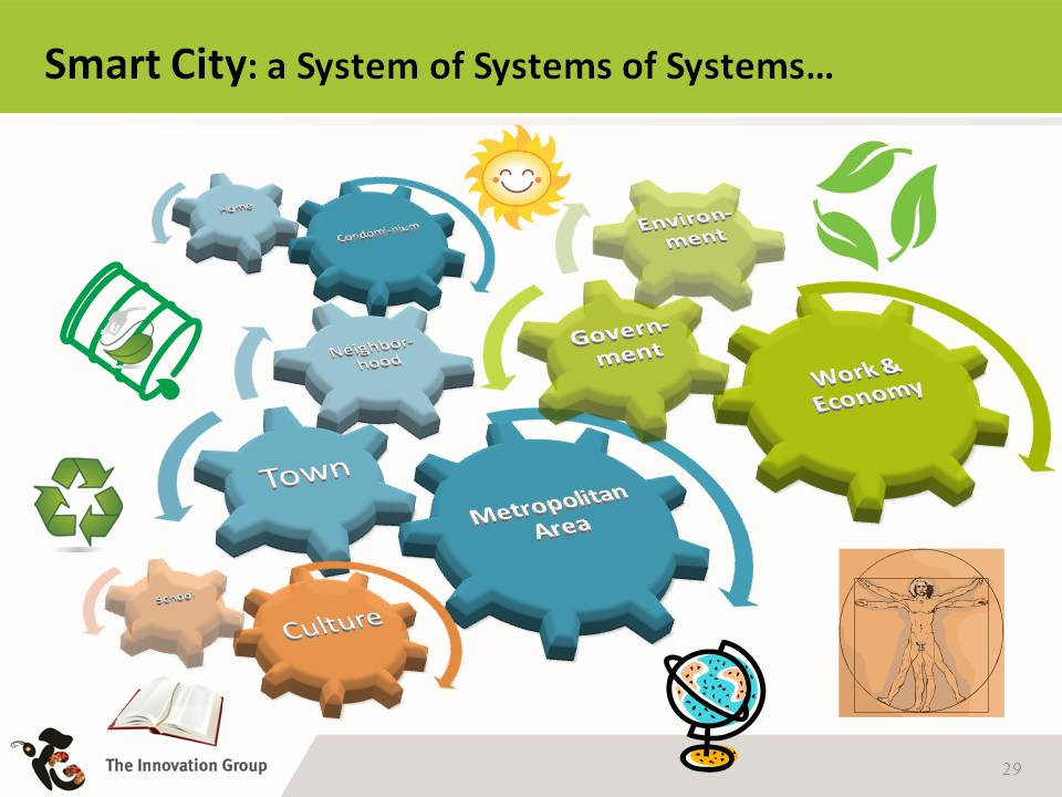 smartcity (image courtesy ict4green)