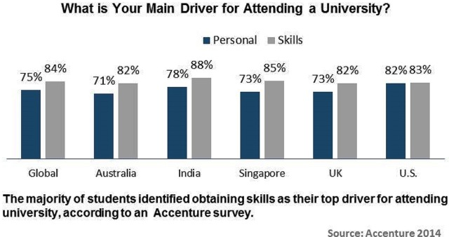 Accenture survey on Digital Capabilities and Services at Universities