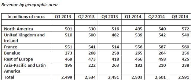 Capgemini Q3 2014 revenue