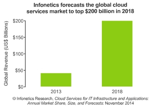 Cloud services to top $200 billion by 2018