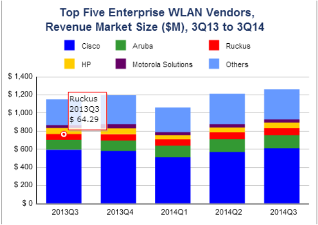 Enterprise WLAN market growth for Q3 2014 by IDC