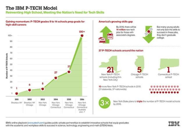 IBM PTECH model