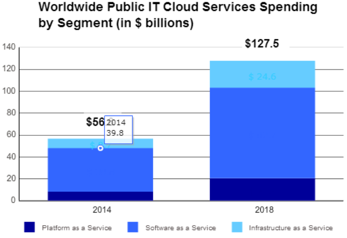 IDC forecast on public cloud growth
