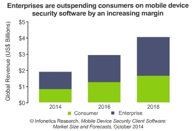 mobile device security client software market