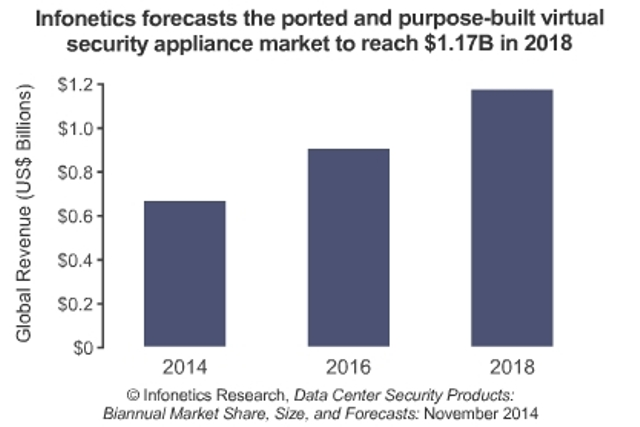 virtual security appliance market