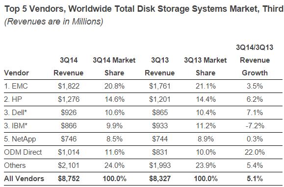 Disk storage vendors in Q3 2014