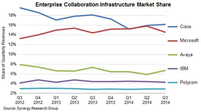Enterprise collaboration market size