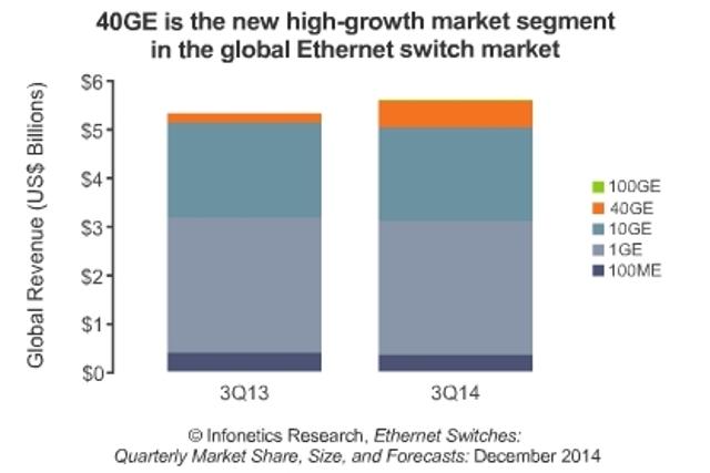 Ethernet switch market accelerating