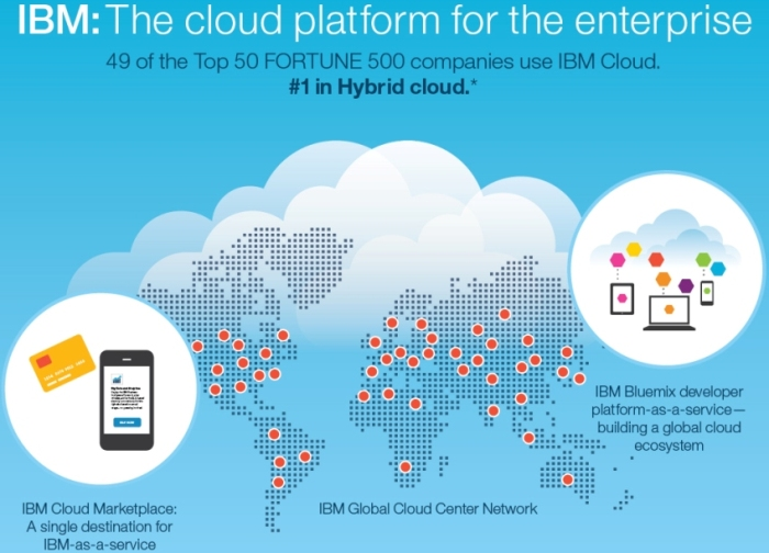 IBM Cloud centers