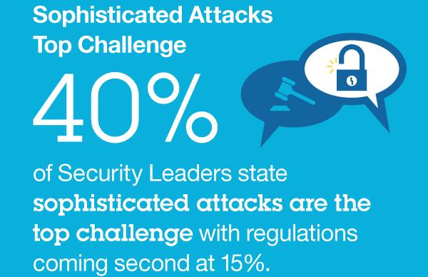 IBM security study