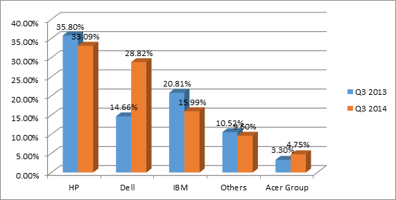 Indian server market share