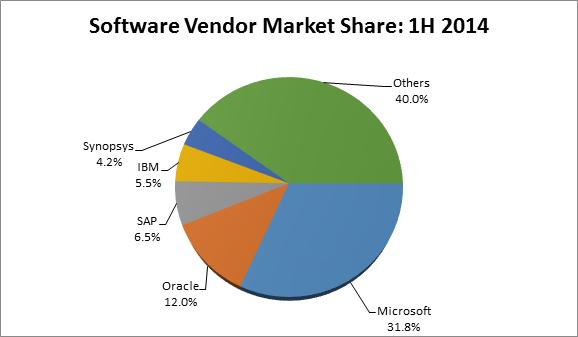 Indian software market