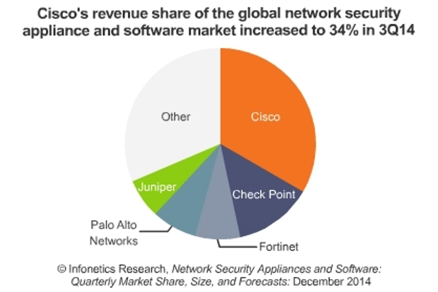 Network security market in 2014