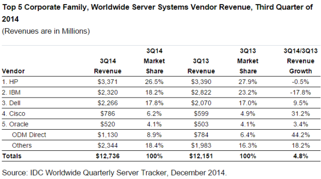 Server market share of HP and IBM in Q3 2014