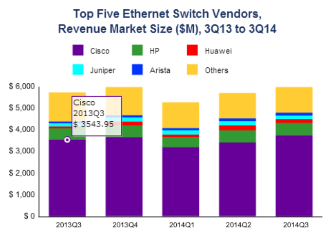 Top ethernet switch vendors in Q3 2014
