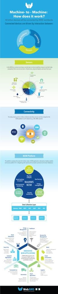 WebNMS_M2M_infographic