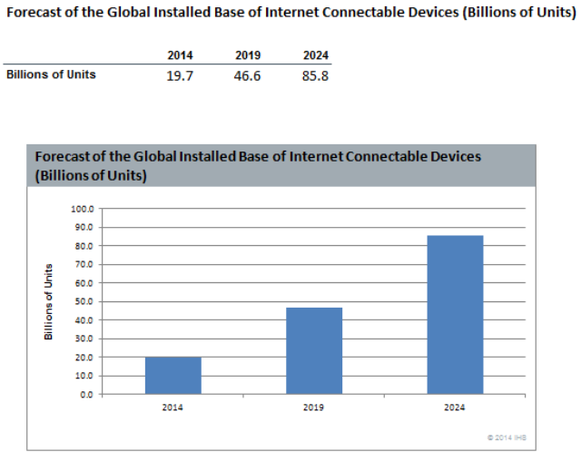 Forecast of the Global Installed Base of Internet Connectable Devices