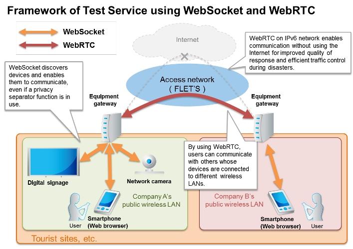 Framework_of_TestService_WebSocket_WebRTX
