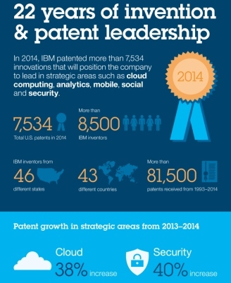 IBM patents in 2014