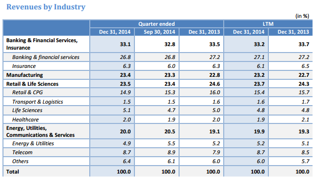 Infosys revenue by industry in Q3 fiscal 2015