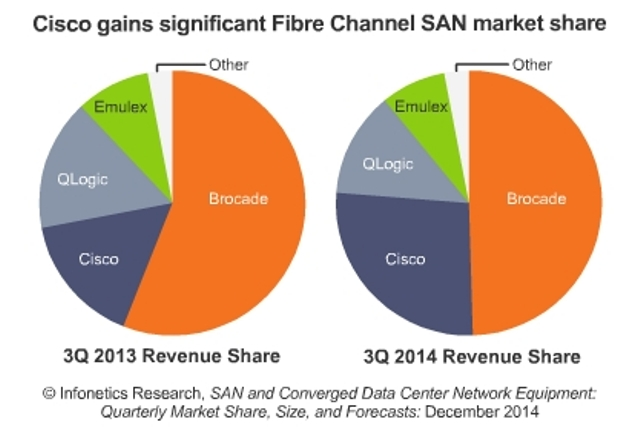 SAN and Converged Data Center Network Equipment report