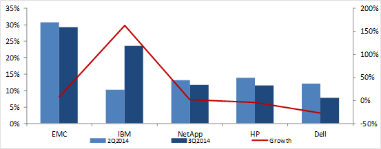 external enterprise storage systems market in Q3 2014