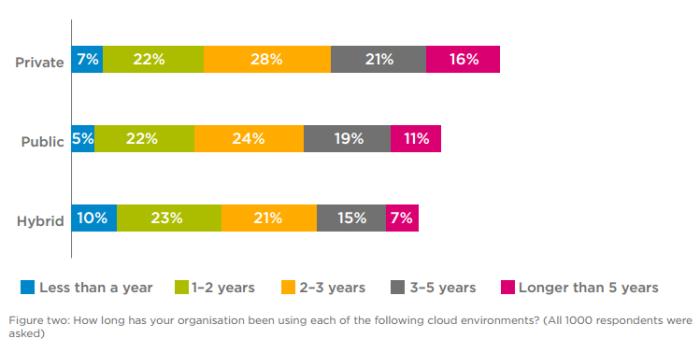 Cloud survey by Tata Communications