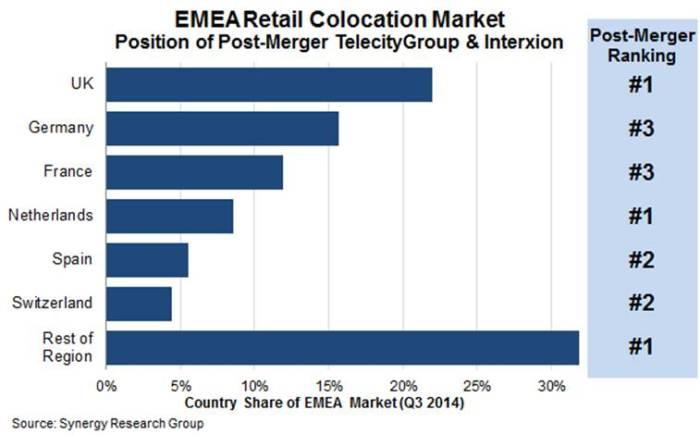 EMEA Colocation Market