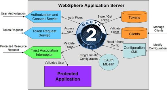 IBM WebSphere server