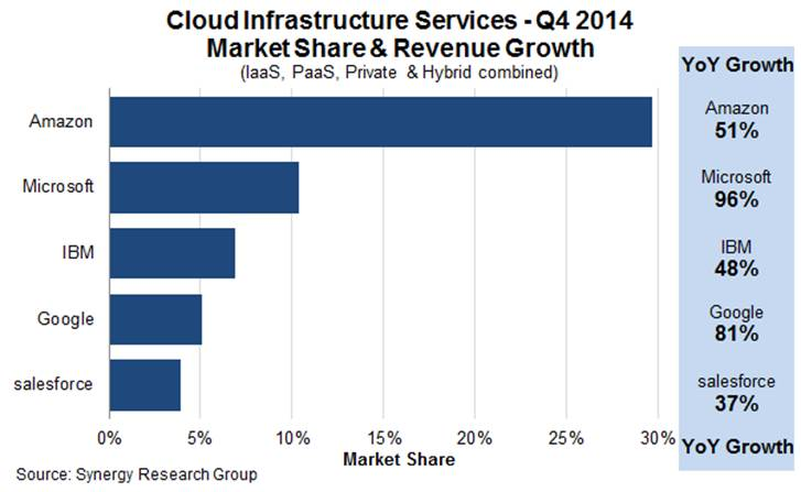 cloud infrastructure service market in Q4 2014