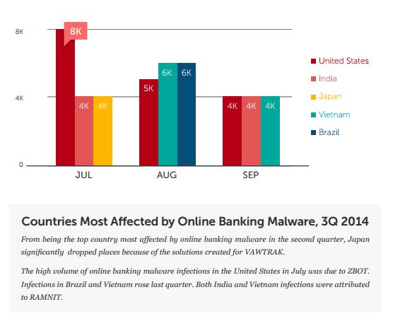 online banking fraud- by Trend Micro