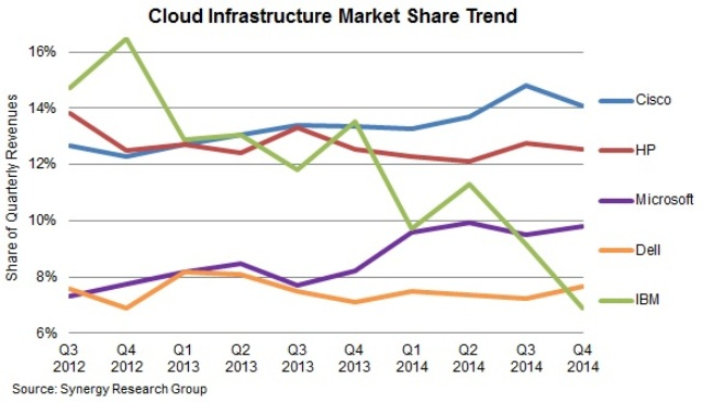 Cloud infrastructure market vendors