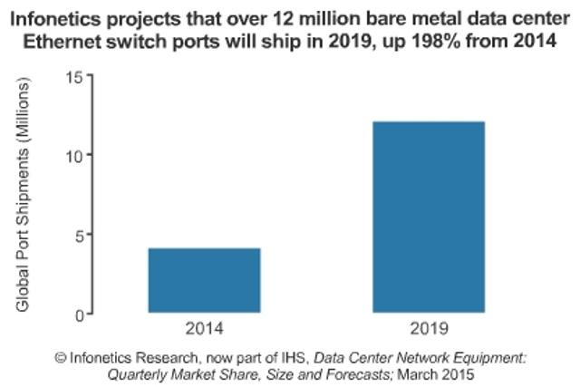Data Center Network Equipment vendor market share