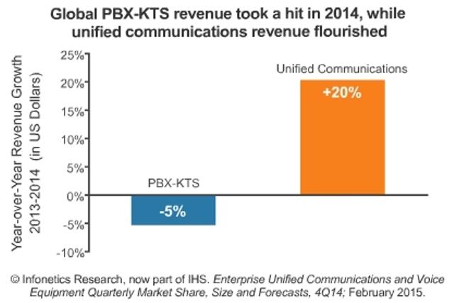 Enterprise PBX Market data in 2014