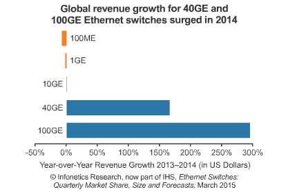 Ethernet Switch Revenue in 2014
