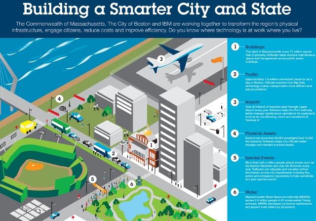 IBM Smarter City