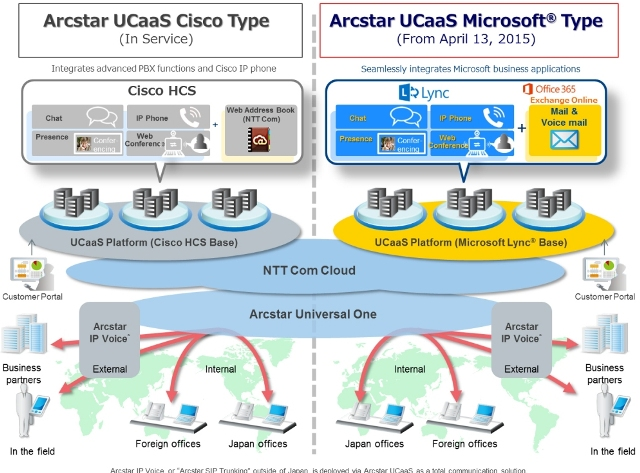 NTT Communications Launches Arcstar UCaaS Microsoft Type as New Unified Communication Service