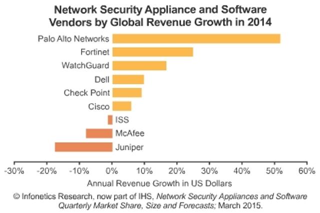 Network Security Market 2014