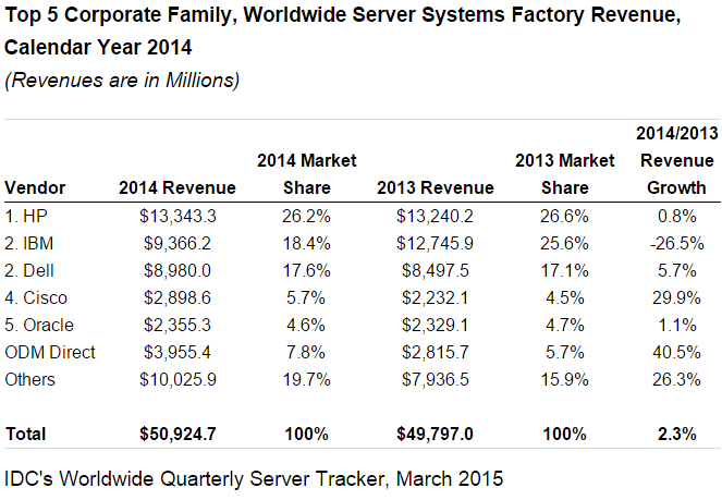 Server market share in 2014 by IDC