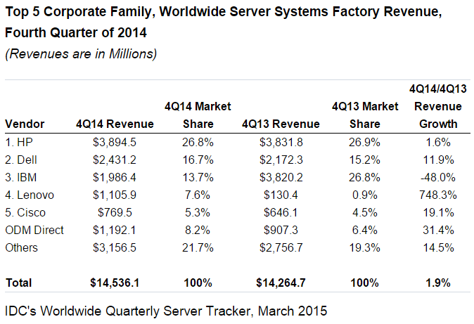Server market share in Q4 2014 by IDC