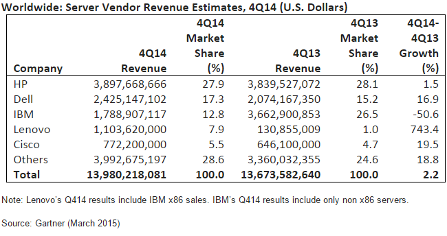 Server revenue share Q4 2014 by Gartner