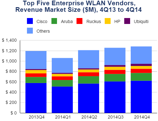 Top 5 WLAN vendors in 2014 by IDC