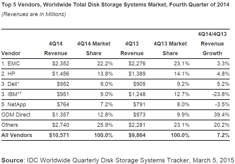 Worldwide Total Disk Storage Systems Market in Q4 2014 by IDC