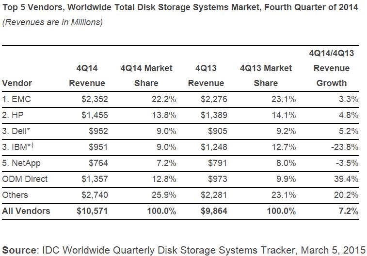 Worldwide Total Disk Storage Systems Market in Q4 2014 by IDC