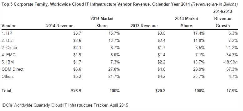 Cloud Infrastructure market in 2014