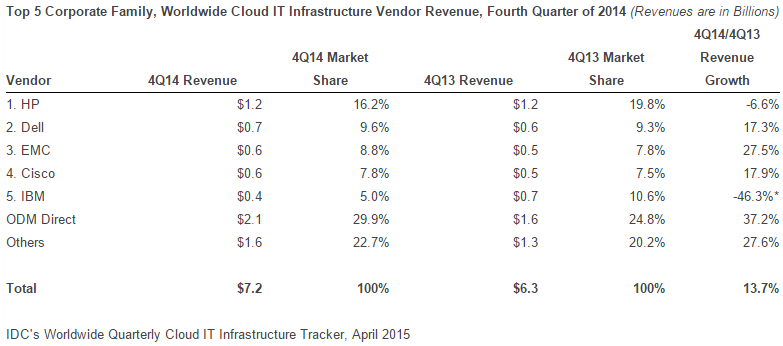Cloud Infrastructure market in Q4 2014