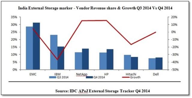 India storage market main vendors in Q4 2014
