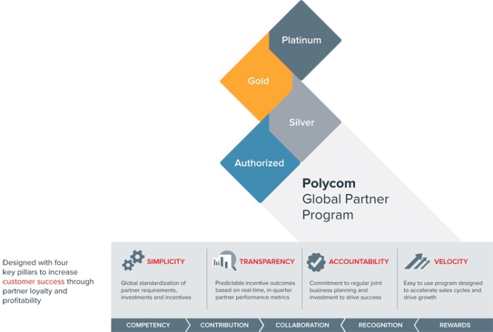Polycom channel program
