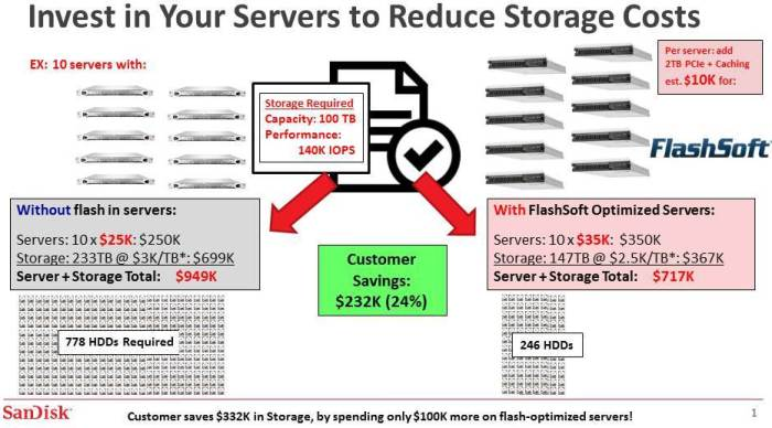 SanDisk Enhances FlashSoft Caching Software Portfolio