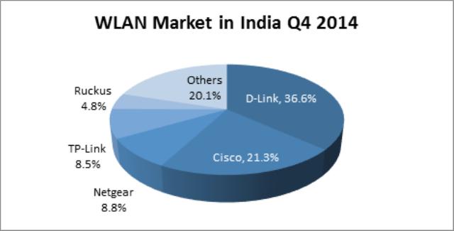 WLAN market leader D-Link